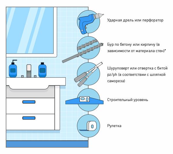 Инструменты для монтажа зеркала для ванной или зеркальной мебели