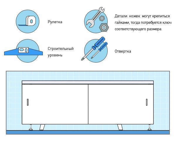 Инструменты для установки экрана под ванну