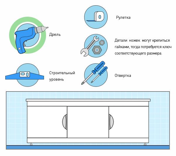 Инструменты для установки экрана под акриловую ванну